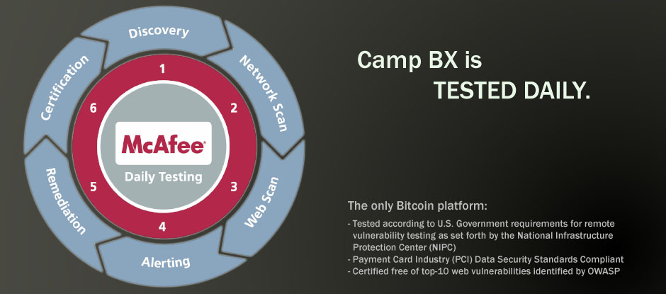 Camp BX is the only Bitcoin platform certified for compliance with NIPC and PCI standards by McAfee Secure DAILY