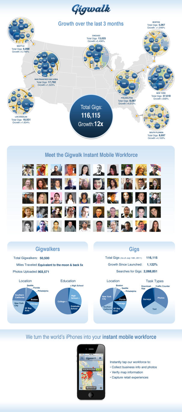Gigwalk Infographic