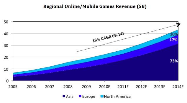 The Big V: The great games market split | VentureBeat