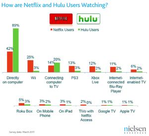 Nielsen Data, Hulu-Netflix