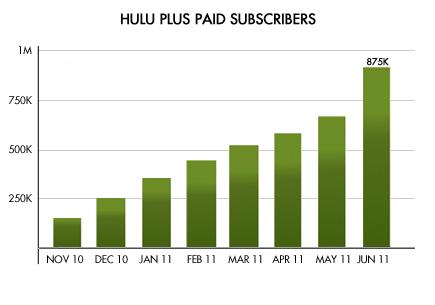 Hulu Q2