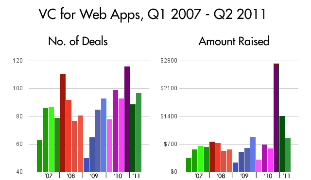 venture capital web apps