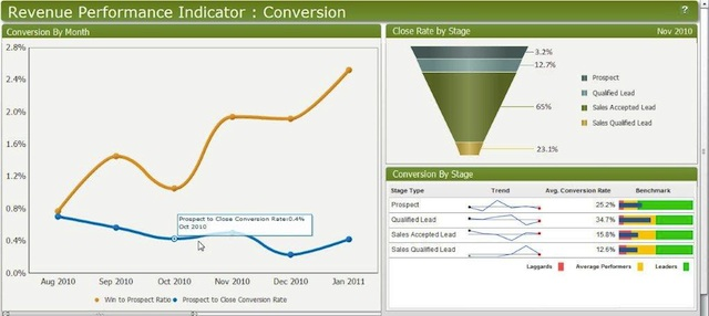 Screenshot of Eloqua dashboard