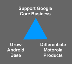 """diagram showing """"triangle"""" patent strategy for Google"""