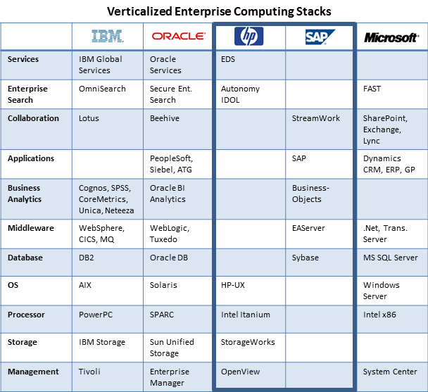 Chart comparing enterprise tech stacks for IBM, Oracle, HP, SAP and Microsoft