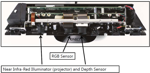 How Microsoft engineered Kinect to withstand gamers and