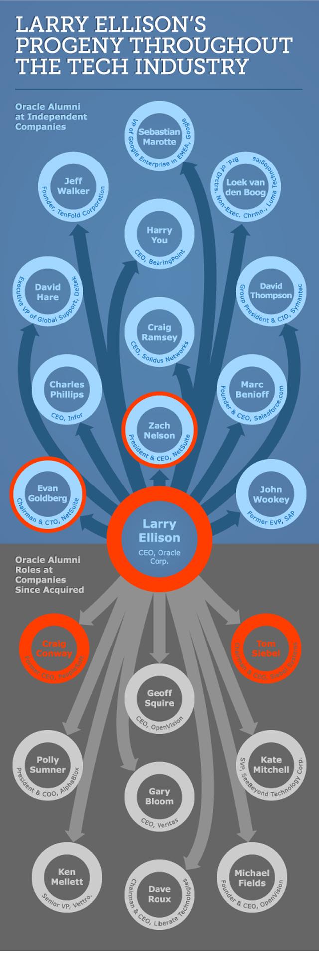 Larry Ellison's offspring