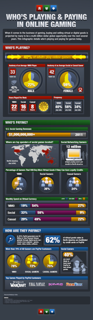Infographic showing what people are paying for virtual goods online
