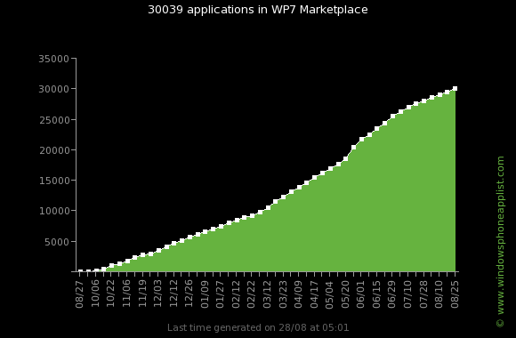wp7_apps_total