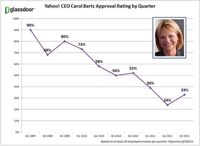 chart from Glassdoor showing Carol Bartz's declining approval ratings among Yahoo employees