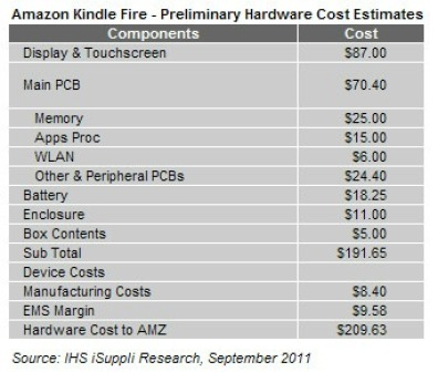 ihs kindle fire costs