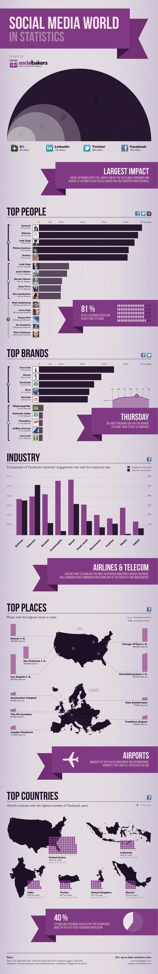 socialbakers infographics
