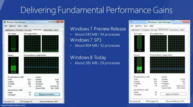 windows 8 performance