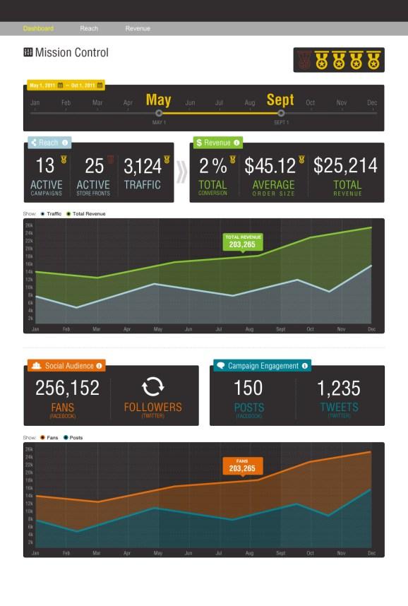 MoonToast Analytics Dashboard