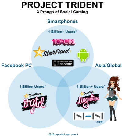 CrowdStar takes a stab at a global gaming audience | VentureBeat