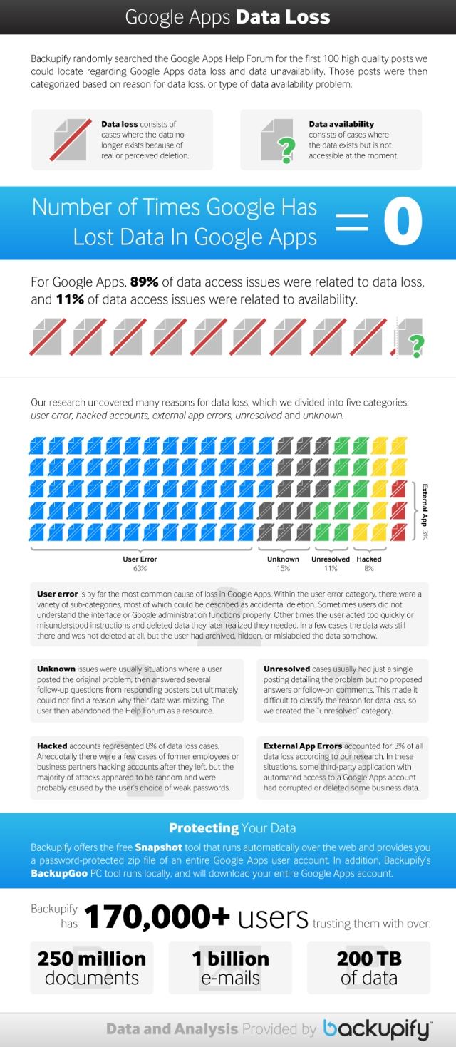 Google Apps Data Loss Infographic