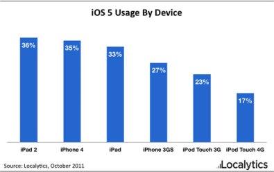 Localytics iOS 5