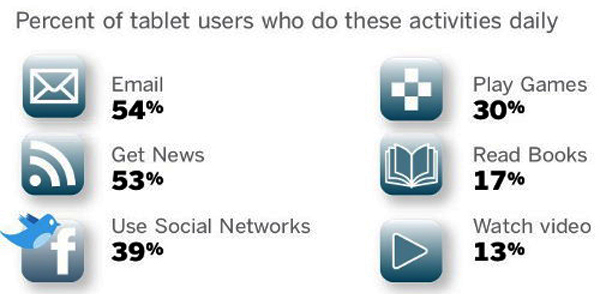 pew-tablets-usage
