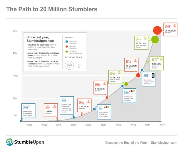 StumbleUpon Growth