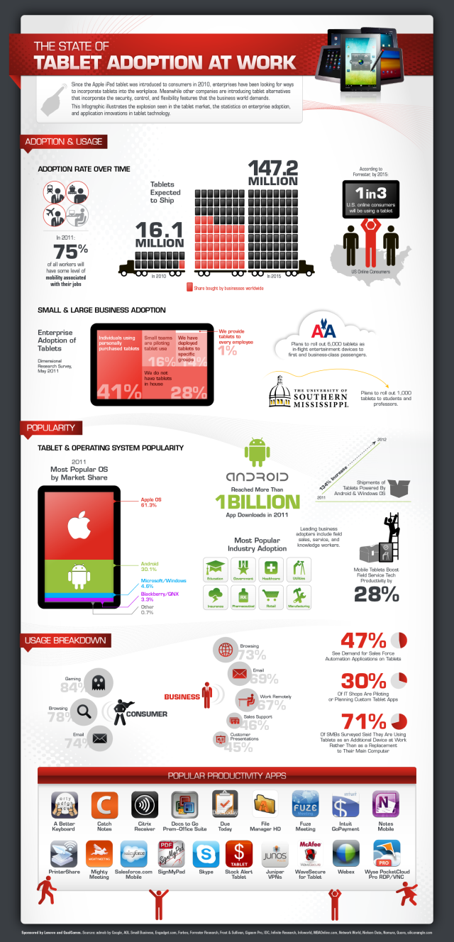 Tablet_Adoption_infographic