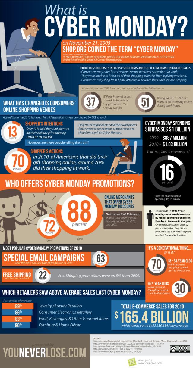Cyber Monday History Inforgraphic