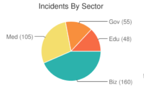 security breaches by sector