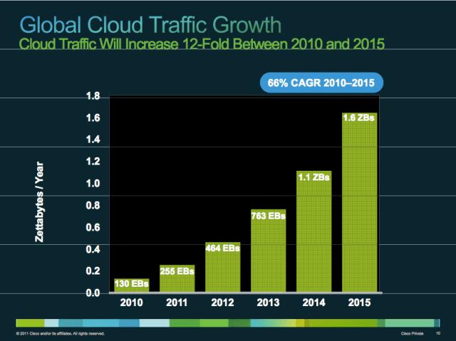 Global Cloud Traffic Cisco