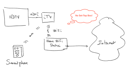 Sketch by Jean-Louise Gassée showing how iTV could fit into your TV and Wi-Fi network.