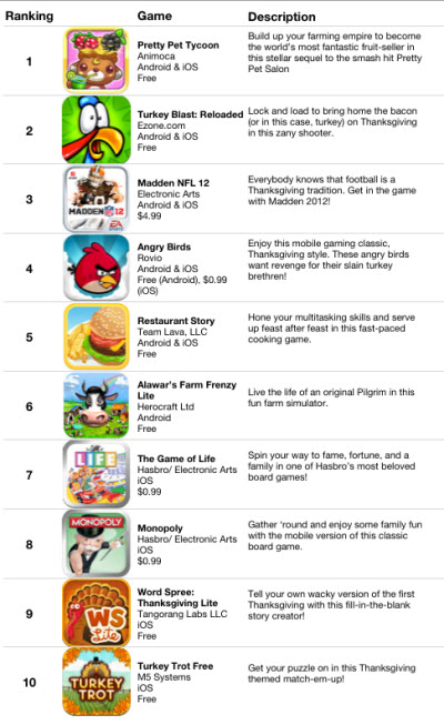 The top 10 Thanksgiving mobile games | VentureBeat