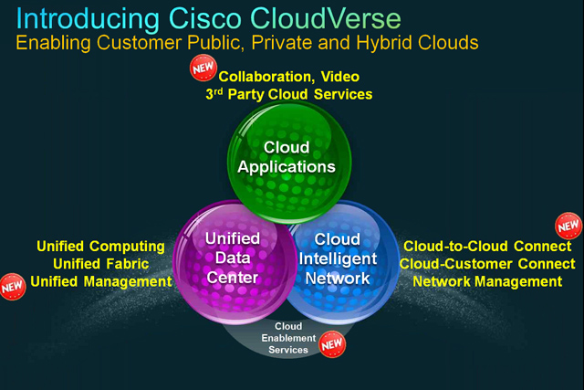 cisco-cloudverse
