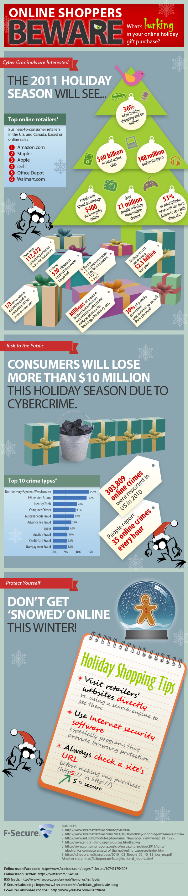 F-Secure Holiday Infographic