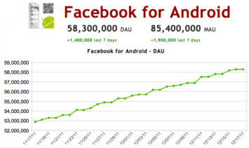 facebook for android dau