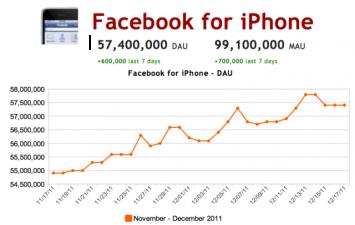 facebook for iphone dau