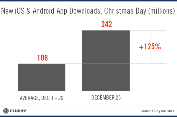 Flurry App Downloads