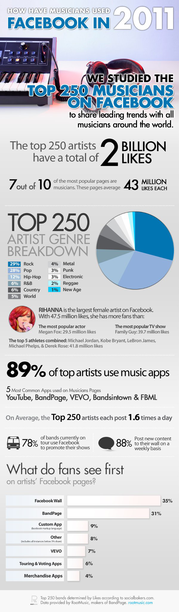Music on Facebook Infographic