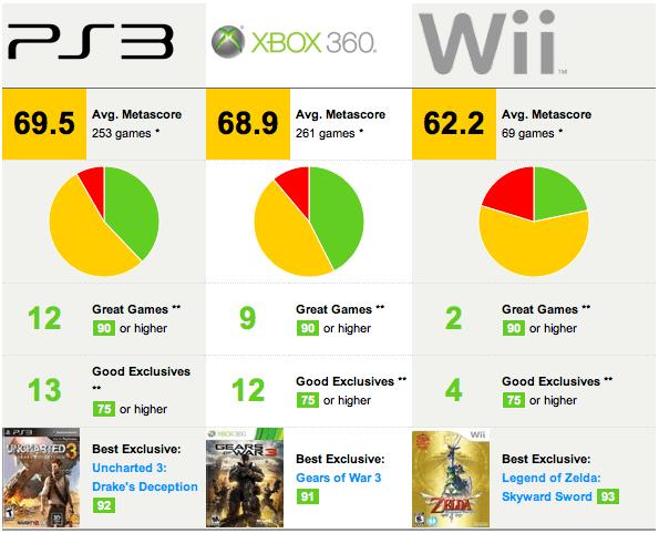 Metacritic Scores