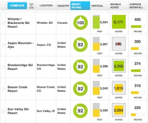 FindTheBest's ski resort comparison shows rating, vertical feet and skiable acres graphically
