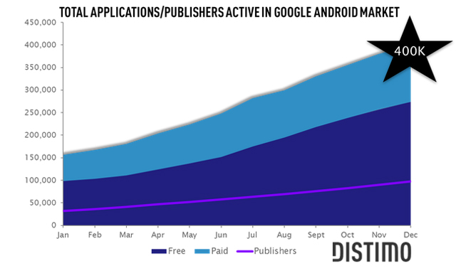 Look out Apple: Google's Android Market surpasses 400K ...