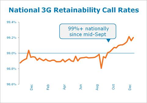 AT&T 3G retainability