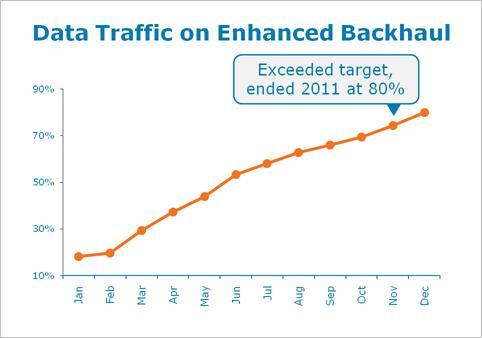 AT&T enhanced backhaul