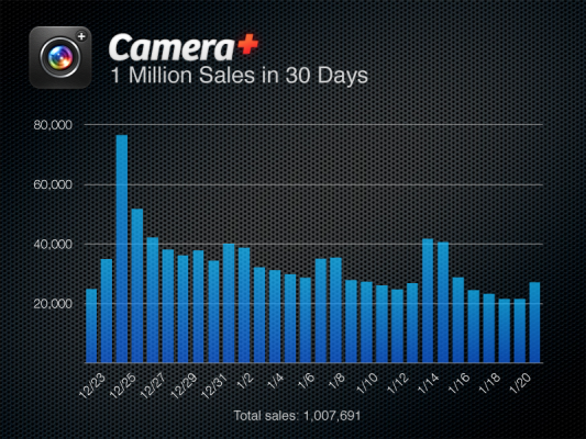 Camera+ Million in a Month