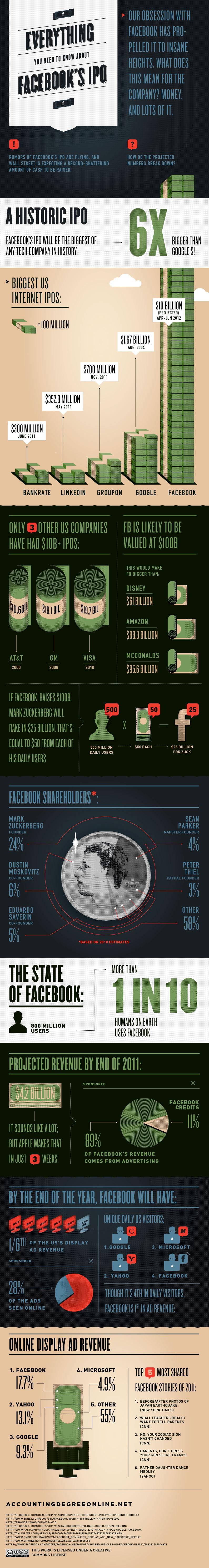 Facebook IPO Infographic