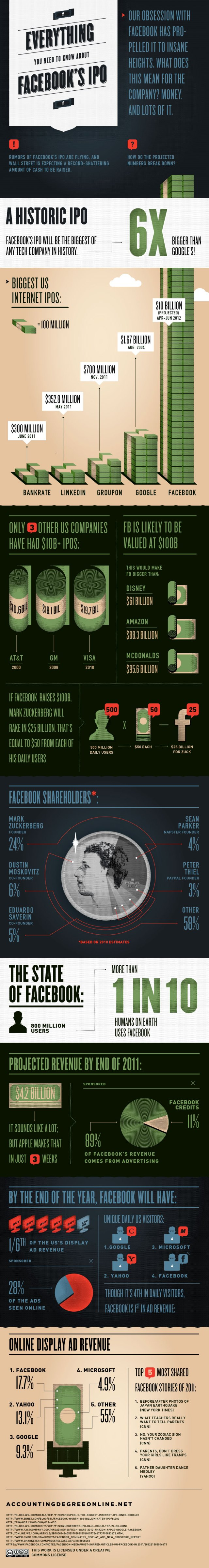 Facebook IPO Infographic