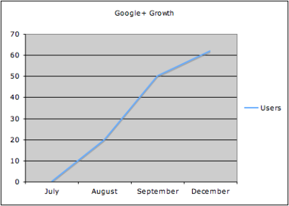 Google+ Growth
