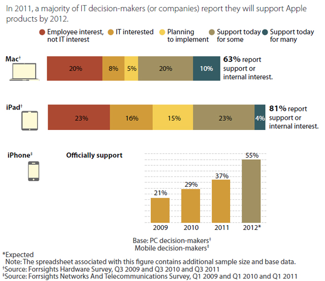 Forrester: Nearly 50% of businesses now issuing Macs, 27