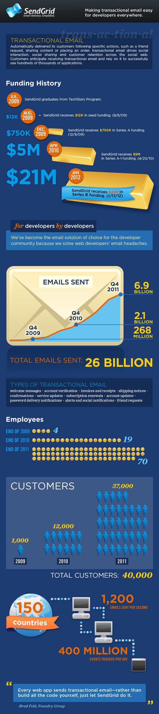 SendGrid-infographic