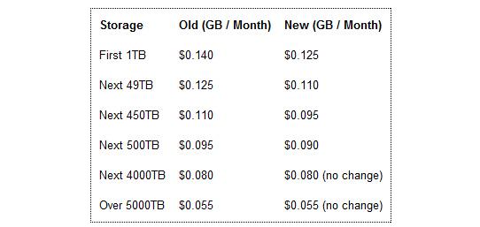 amazon-s3-storage-prices