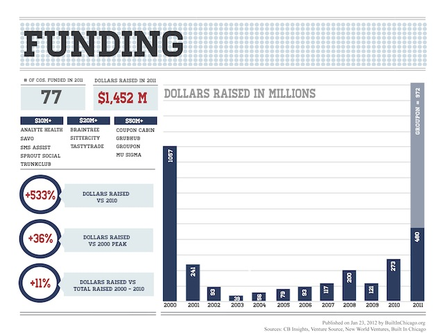 Chicago area venture capital raised, year over year. Source: BuiltinChicago.org