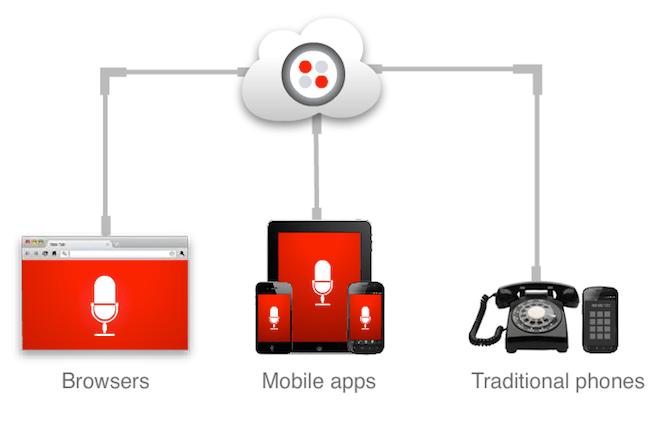 Twilio Client iOS