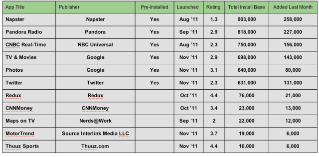 Google TV apps-table